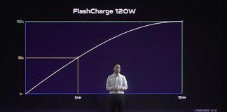 iQOO Fast Charging Technology