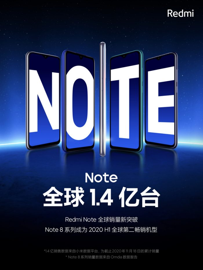 The global sales of Redmi Note series exceeded 140 million units