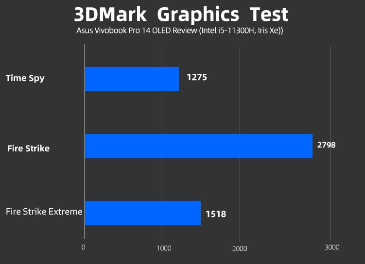 Asus Vivobook Pro 14 OLED 3DMARK