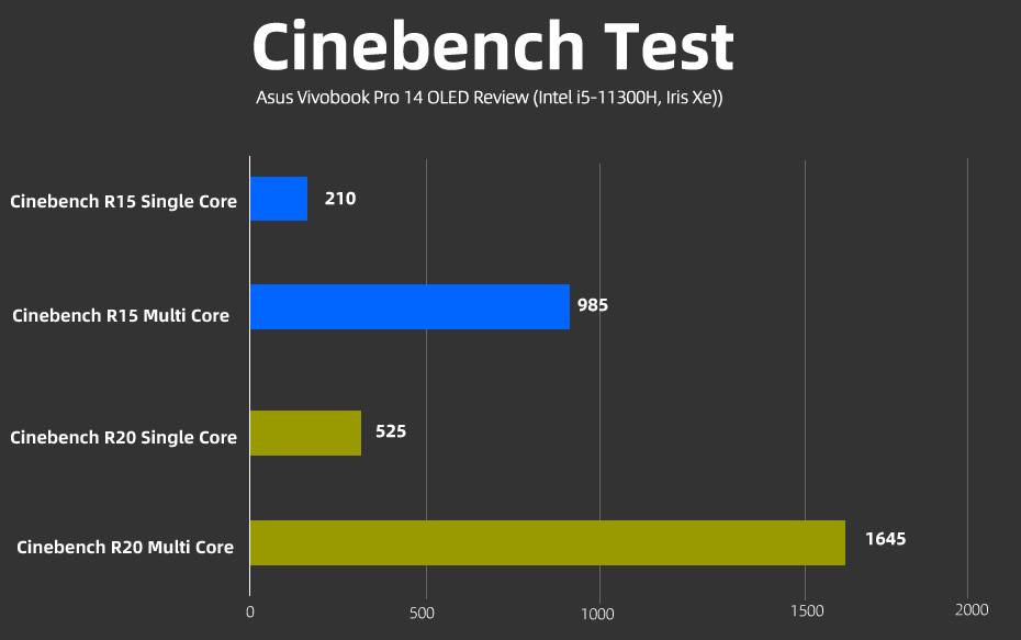 Asus Vivobook Pro 14 OLED Cinebench